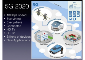 Projecting how 5G will impact operations