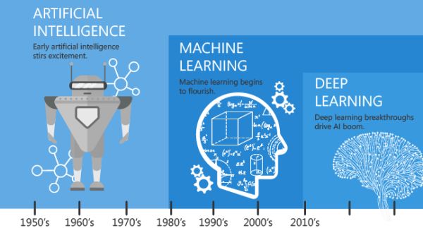 the technology of machine learning with ai
